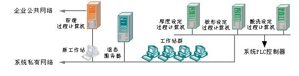 面向冷轧生产过程的知识管理平台